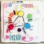 Malen und Zeichnen lernen